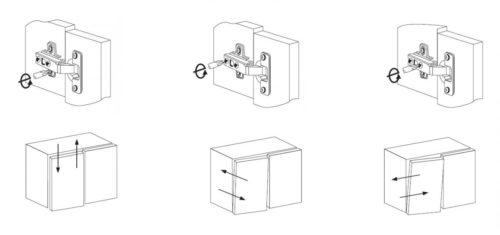 регулировка мебельных петель в трех плоскостях