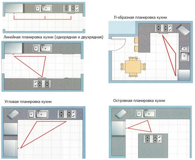 планирование кухни по правилу треугольника