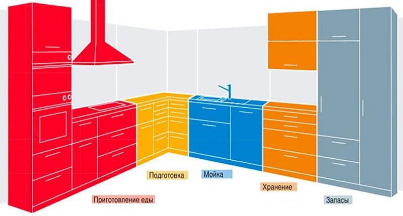 Правильное планирование кухни c зонированием